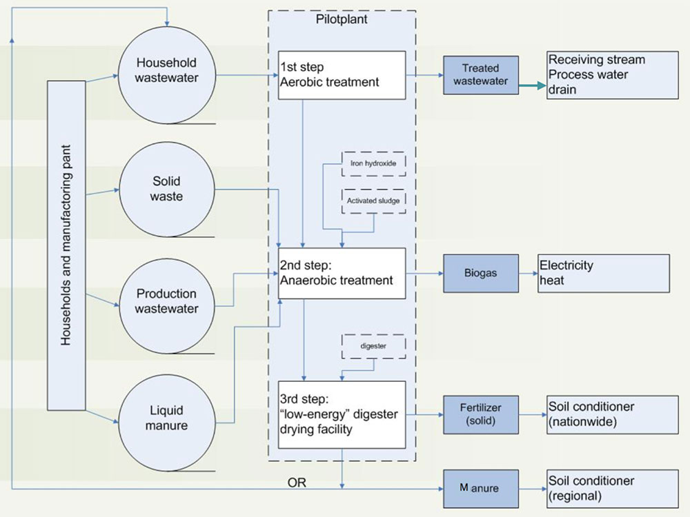 Flowchart of the pilot plant for treatment of wastewater, solid waste, and manure to be established in Dai Lam village within the framework of the INHAND project