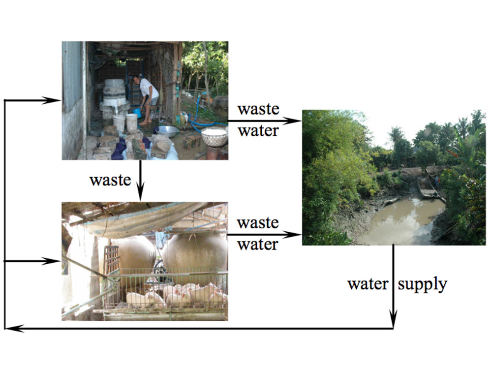 Water-cycle at the Tan Phu Dong village