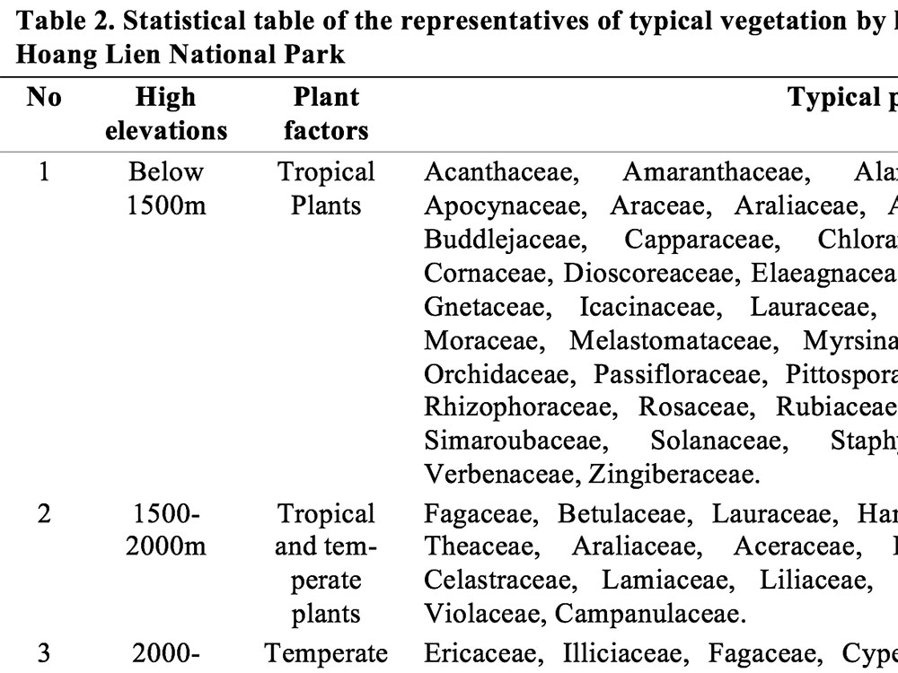 Statistical table of the representatives of typical vegetation by high elevations in 