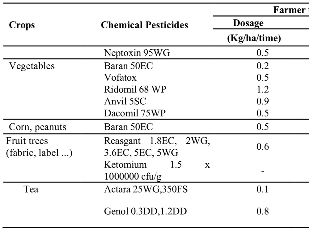 The amount of pesticides and practical recommendations on plant