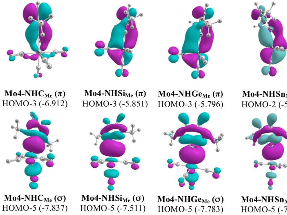 Molecular orbitals and orbital energies