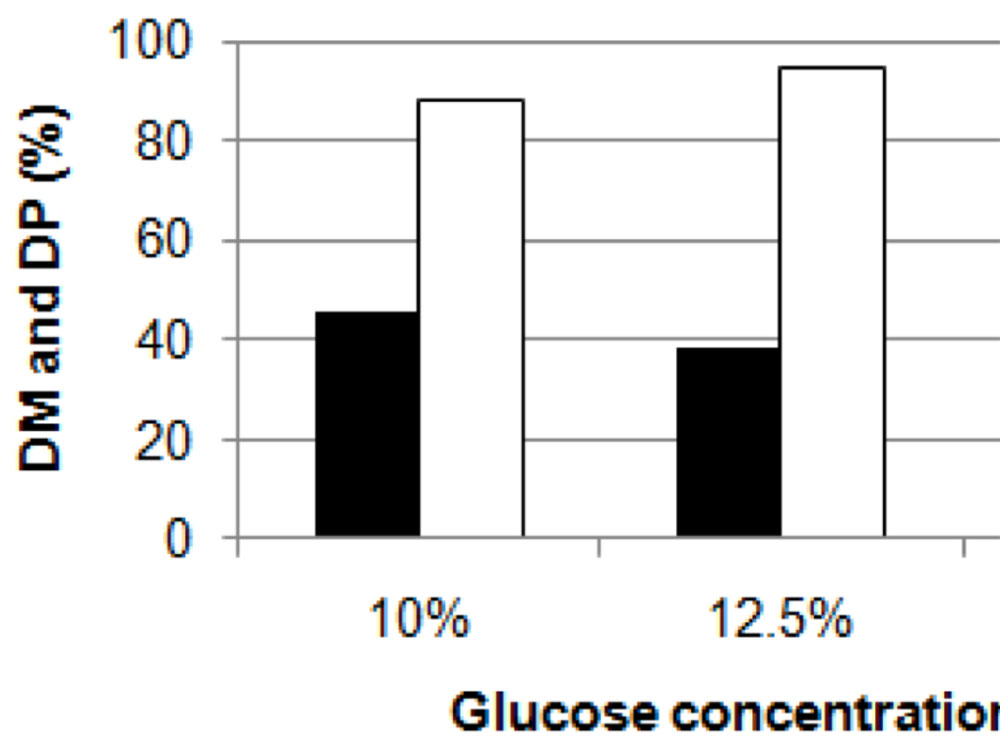 Effect of glucose concentration on DM (white bar) and DP (black bar) efficiency