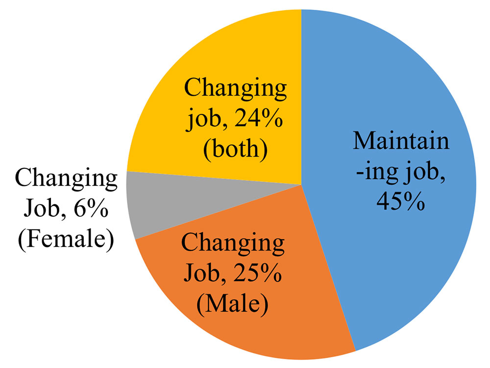 Gender differentiation in job change: case study in Trieu Phong district of Quang Tri province