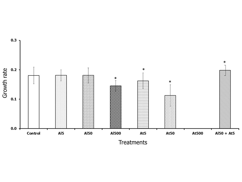 The growth rate of duckweed exposed to Al, Atrazine (At) and mixture of Al and atrazine