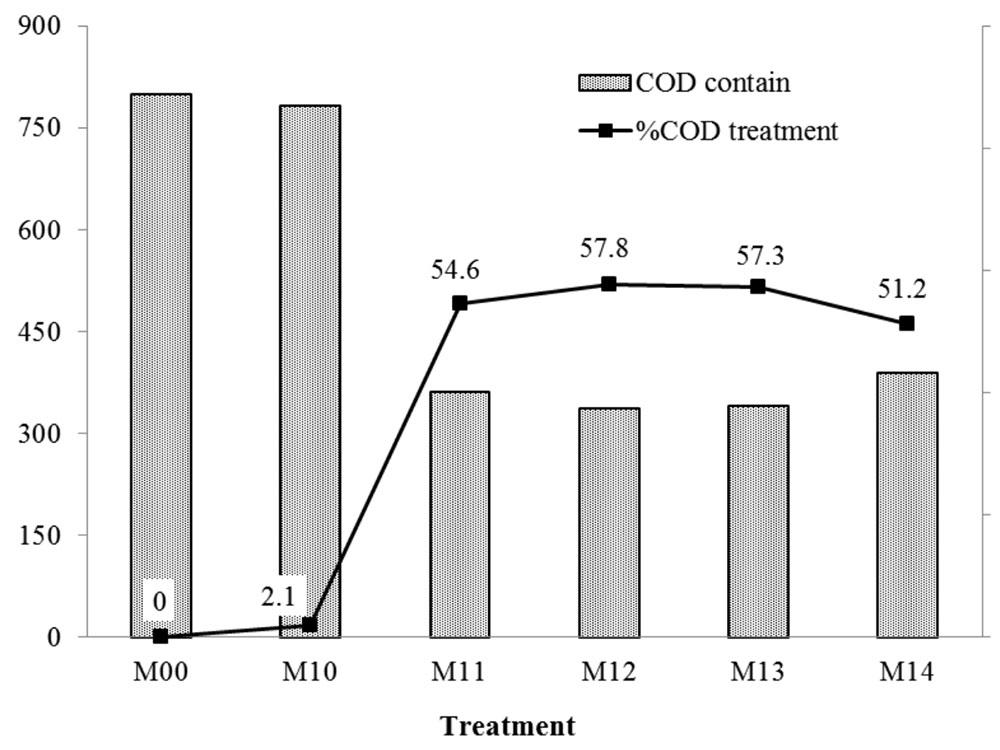 COD treatment efficiency vs PAC quantity