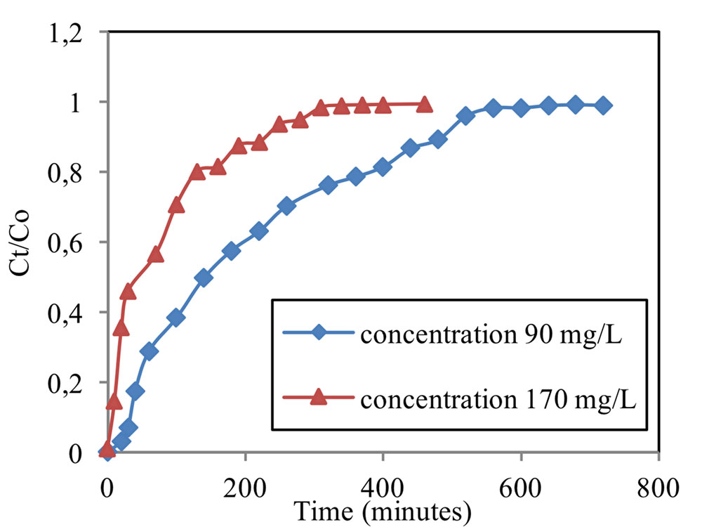 Breakthrough curves for the adsorption of copper on modified sugarcane bagasse for different initial concentration