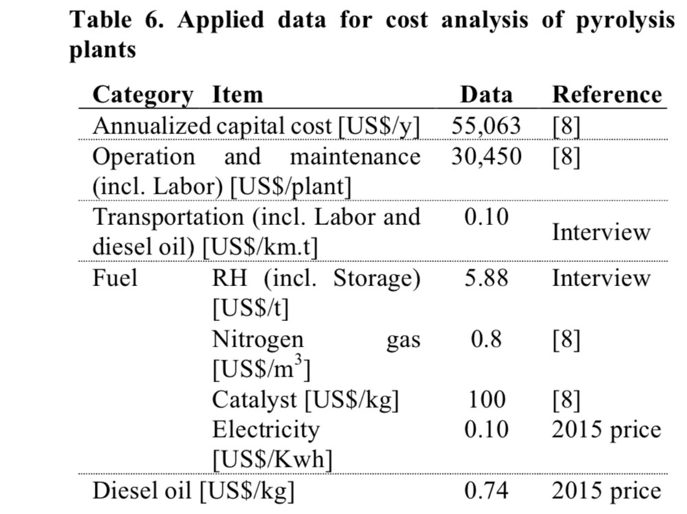 Applied data for cost analysis of pyrolysis plants