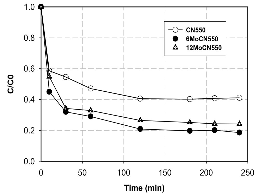 Effects of MoS2 loading on adsorption activity of MoCN550
