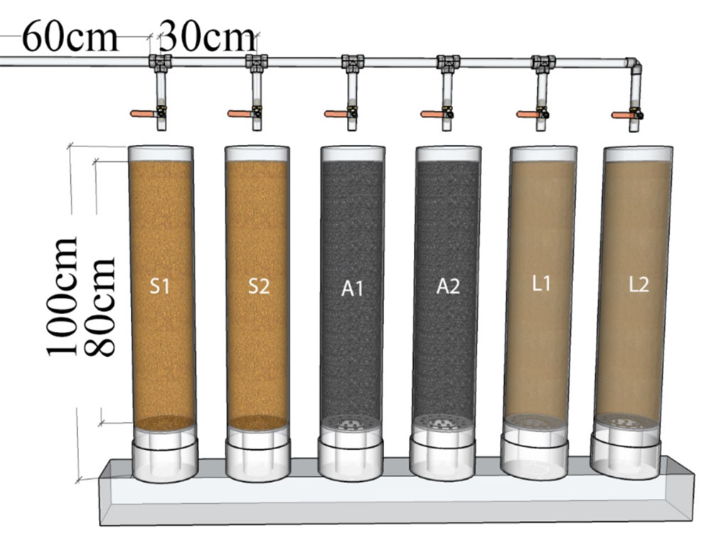Experimental setup for the removal of arsenic from contaminated groundwater using laterite, sand and ash