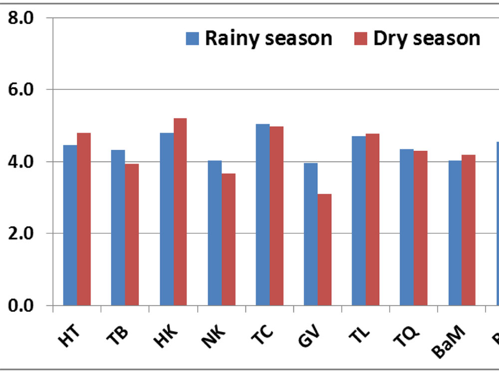 Average DO values in rainy and dry season of 10 lakes observed