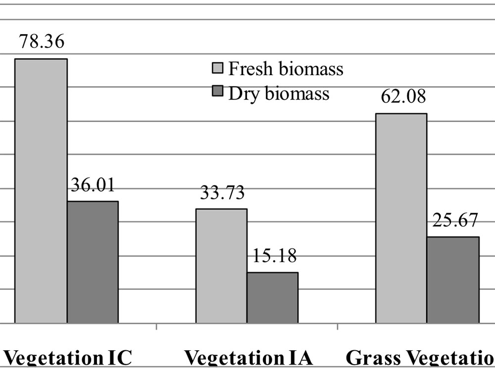 Fresh and dry biomass of the degraded vegetation in Cam Pha city, Quang Ninh province