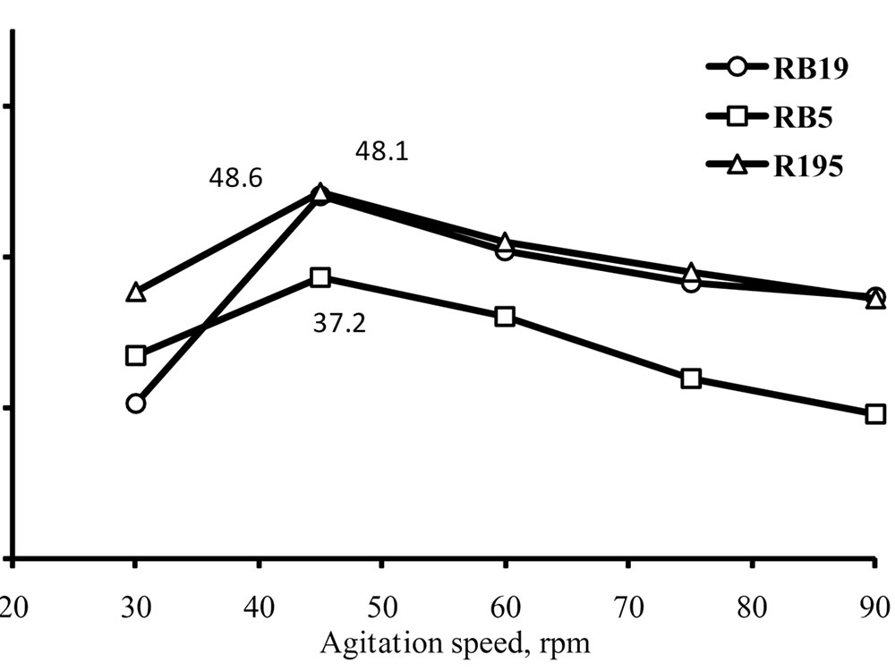 Influence of agitation speed on dye color removal of RB19, RB5 and R195 using PAC
