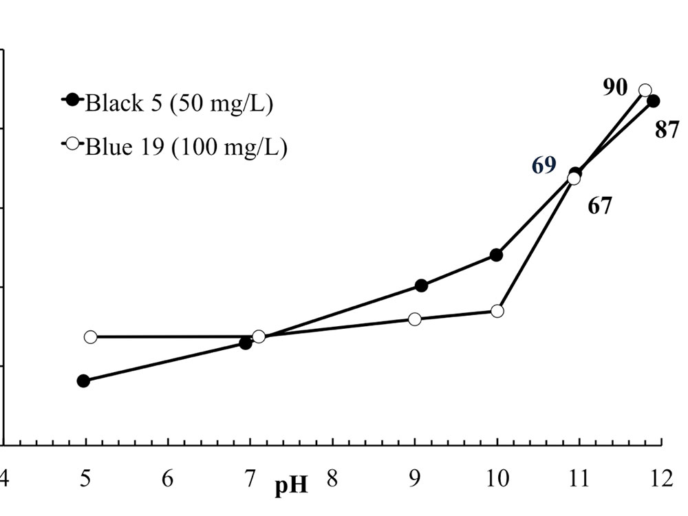 Effect of pH on dyes color removal