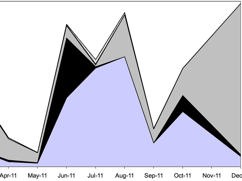 Seasonal variation of relative abundance of phytoplankton in the Hoa Binh reservoir from March to December 2011
