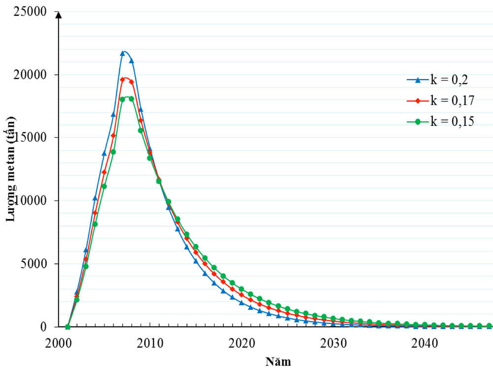 Calculated emission of CH4 from 2001 to 2050 in Gò Cát landfill